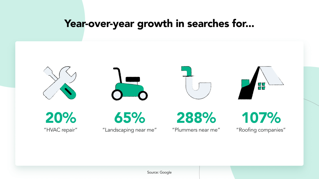 Year over year growth in searches